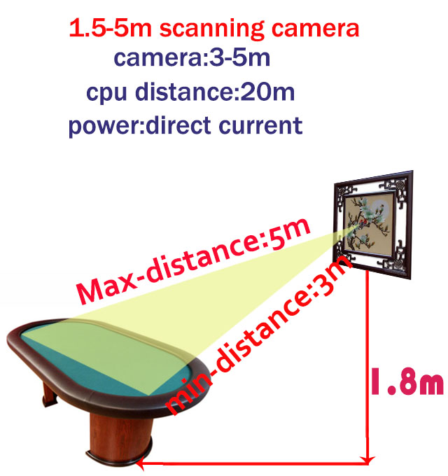 1,5-5m scan camera's