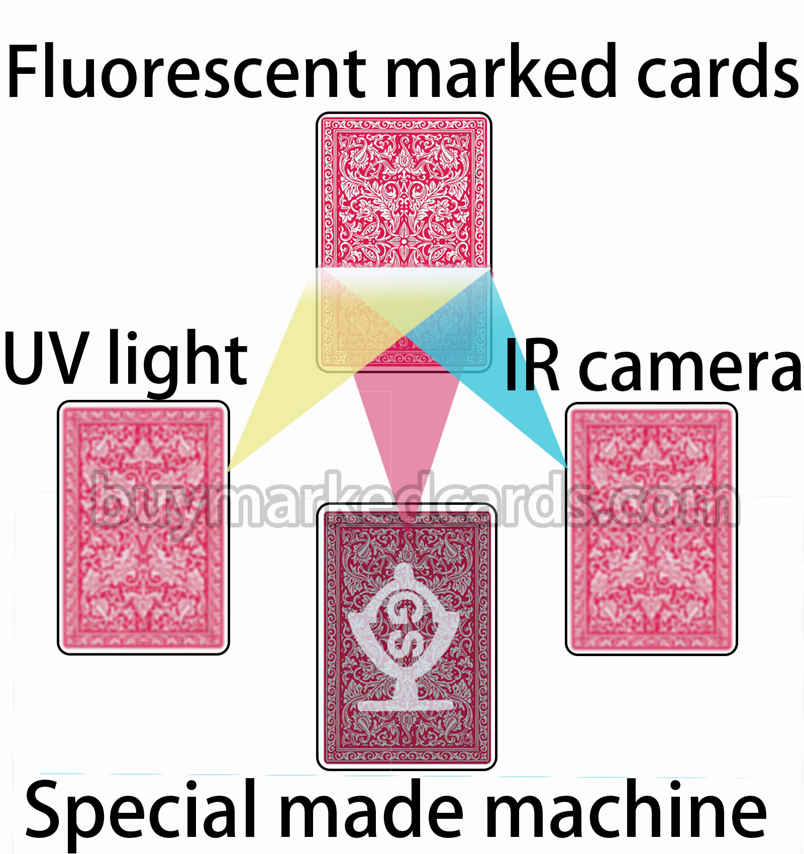 Geen UV / IR Marked Cards